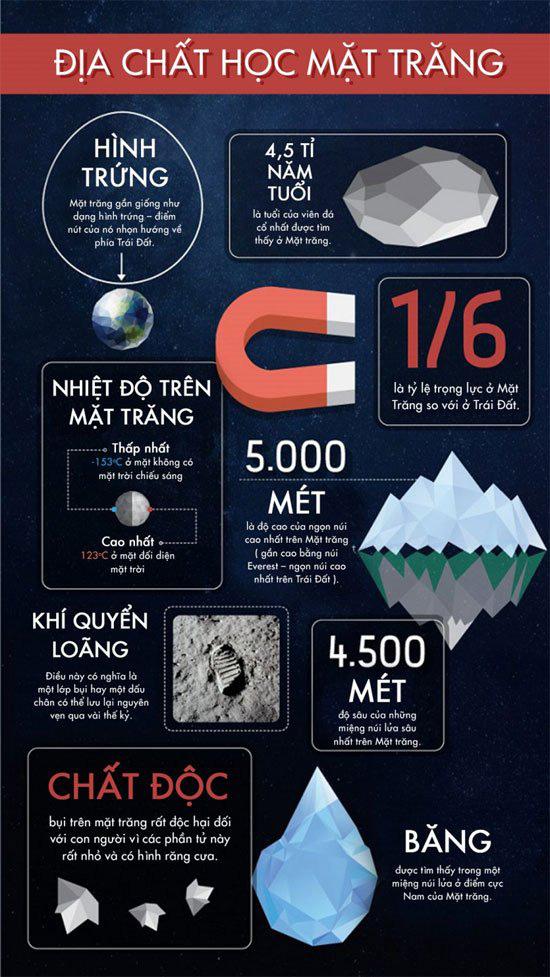 50 sự thật thú vị về mặt trăng - Ảnh 7.