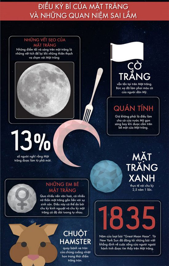 50 sự thật thú vị về mặt trăng - Ảnh 8.