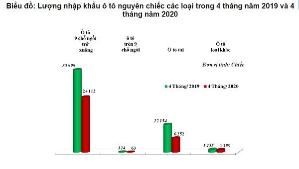 Ô tô nhập khẩu 'lao dốc', giảm mạnh nhất là Indonesia với 81% - Ảnh 2.
