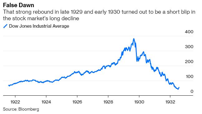 Bẫy hồi phục Đại suy thoái 1929-1930 liệu có lặp lại? - Ảnh 1.