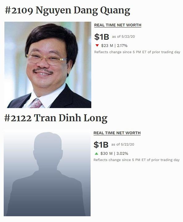 Hai doanh nhân Việt trở lại danh sách tỷ phú thế giới - Ảnh 1.