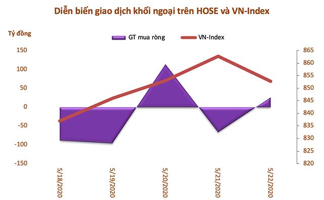 Tuần 18-22/5: Khối ngoại bán ròng trở lại hơn 160 tỷ đồng, tiếp tục mua VNM - Ảnh 1.