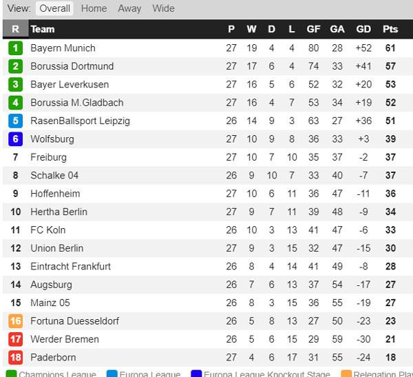 Kết quả vòng 27 Bundesliga: Bayern Munich hủy diệt Frankfurt - Ảnh 3.