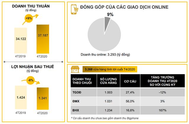 """Lãi 200 tỷ trong tháng 4, Thế giới Di động của ông Nguyễn Đức Tài chỉ ra điểm """"bất lợi"""" - Ảnh 1."""