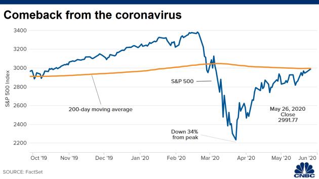 Chứng khoán Mỹ 26/5: Dow Jones tăng dựng đứng 530 điểm - Ảnh 1.