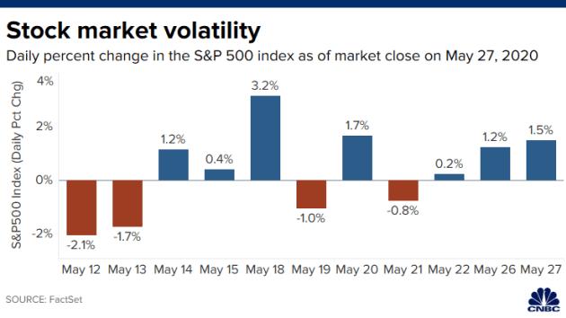 Chứng khoán Mỹ 27/5: phiên thứ hai liên tiếp Dow Jones tăng hơn 500 điểm  - Ảnh 1.