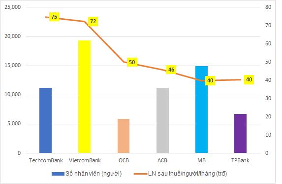"""Lợi nhuận """"gãy"""" đà tăng, hiệu quả làm việc của nhân viên VietinBank và BIDV """"thua"""" xa Techcombank - Ảnh 6."""