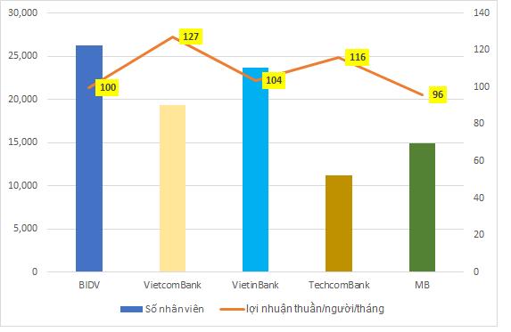 """Lợi nhuận """"gãy"""" đà tăng, hiệu quả làm việc của nhân viên VietinBank và BIDV """"thua"""" xa Techcombank - Ảnh 5."""