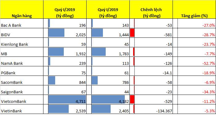 """Lợi nhuận """"gãy"""" đà tăng, hiệu quả làm việc của nhân viên VietinBank và BIDV """"thua"""" xa Techcombank - Ảnh 2."""