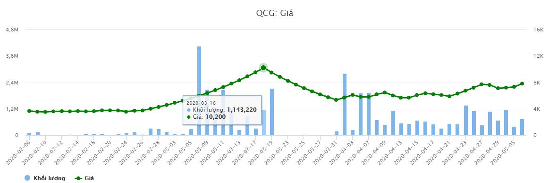 """""""Hụt thu"""", Công ty của nhà Cường Đô la vẫn         tăng trưởng lợi nhuận 514%, vì sao? - Ảnh 2."""