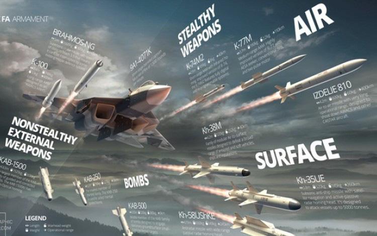 """Báo Mỹ coi tiêm kích tàng hình Su-57 của Nga là """"nỗi thất vọng lớn""""!"""