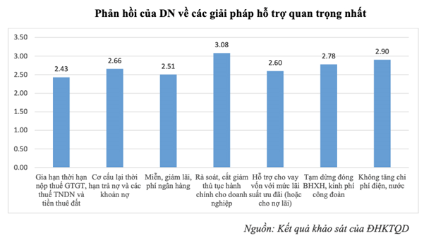 """Hỗ trợ DN ảnh hưởng bởi Covid-19: Không phải giảm lãi suất và mở rộng tín dụng, thì đâu mới là """"chìa khóa""""? - Ảnh 1."""