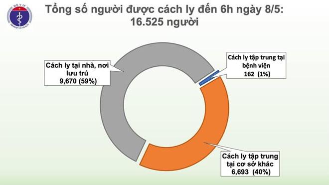 Số người chết vì COVID-19 trên thế giới vượt ngưỡng 270 nghìn, Việt Nam còn 34 ca dương tính - Ảnh 2.