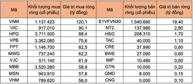 Tự doanh mua ròng hơn 1.000 tỷ đồng phiên ngày 8/5, gom mạnh VNM - Ảnh 1.