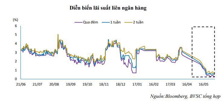 """Lãi suất liên ngân hàng đã lập đáy và sớm """"bật"""" trở lại? - Ảnh 2."""