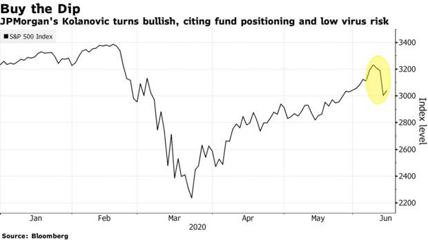 Chuyên gia JPMorgan Chase: Đây là thời điểm bắt đáy - Ảnh 1.