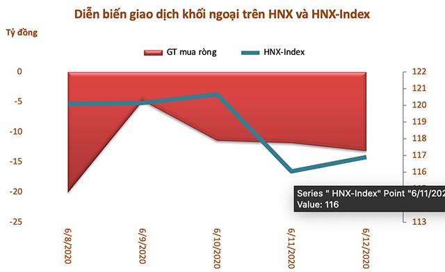 Tuần 8-12/6: Khối ngoại mua ròng trở lại hơn 420 tỷ đồng - Ảnh 3.