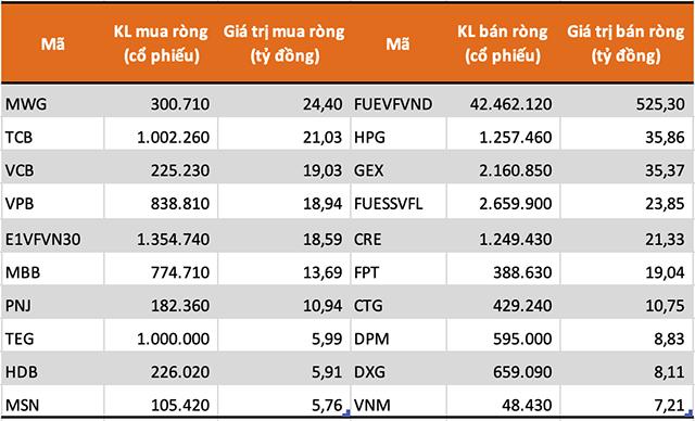 Tự doanh CTCK bán ròng trở lại hơn 570 tỷ đồng trong tuần giao dịch 8-12/6 - Ảnh 1.