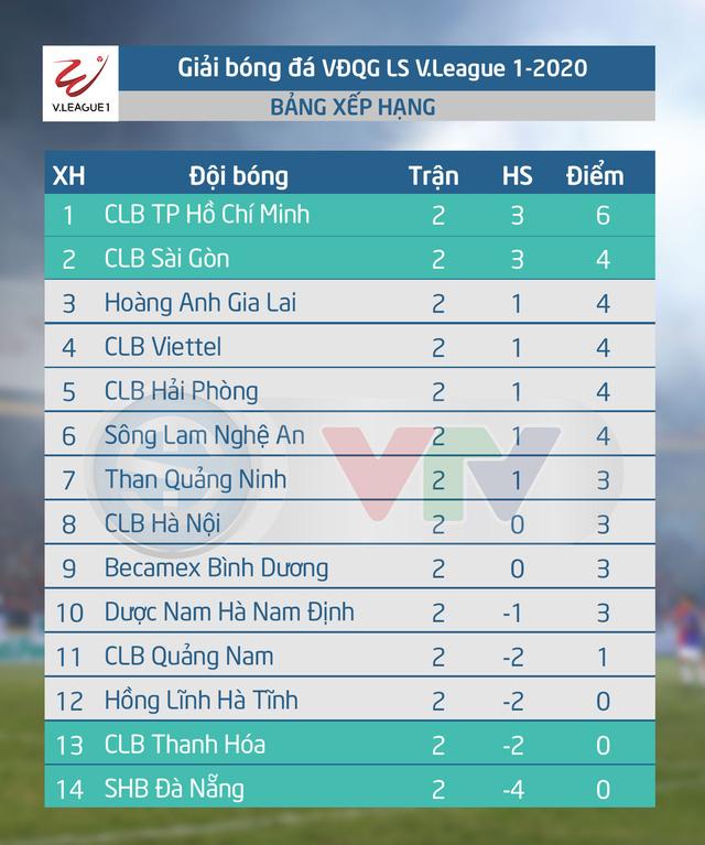 Lịch phát sóng trực tiếp vòng 3 V.League và vòng 1 Hạng nhất Quốc gia - Ảnh 5.