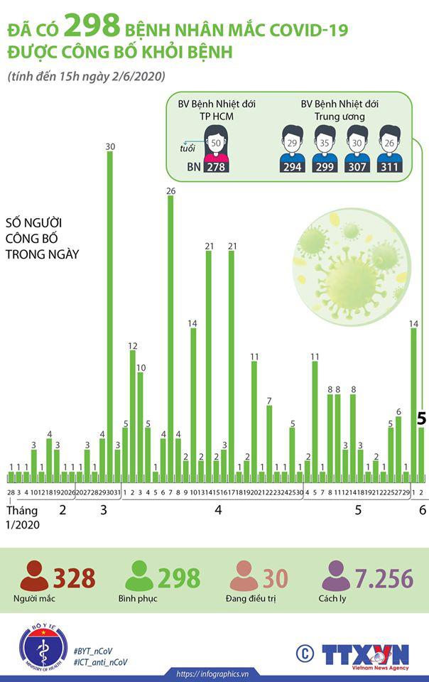 Việt Nam đã có 298 ca Covid-19 khỏi bệnh, chỉ còn 30 người đang điều trị - Ảnh 2.