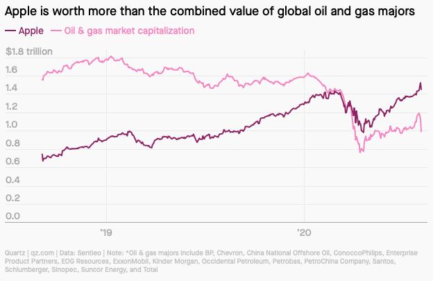 Apple cao giá hơn toàn bộ ngành công nghiệp dầu khí thế giới - Ảnh 1.