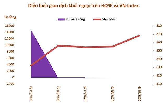 Khối ngoại mua ròng gần 14.725 tỷ đồng nhờ giao dịch thoả thuận VHM - Ảnh 1.