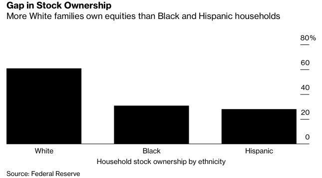 Bất bình đẳng ở Mỹ thể hiện trên thị trường chứng khoán - Ảnh 1.