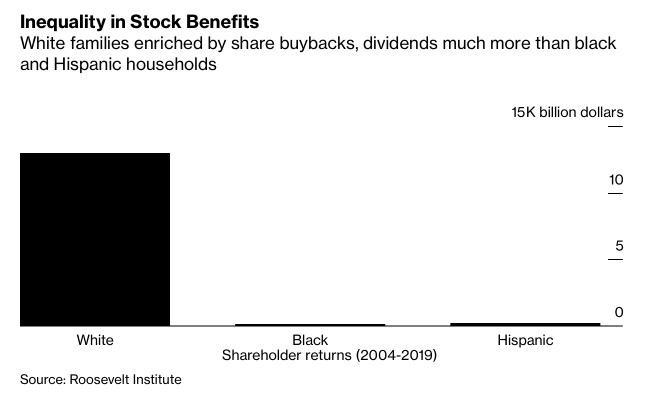 Bất bình đẳng ở Mỹ thể hiện trên thị trường chứng khoán - Ảnh 2.