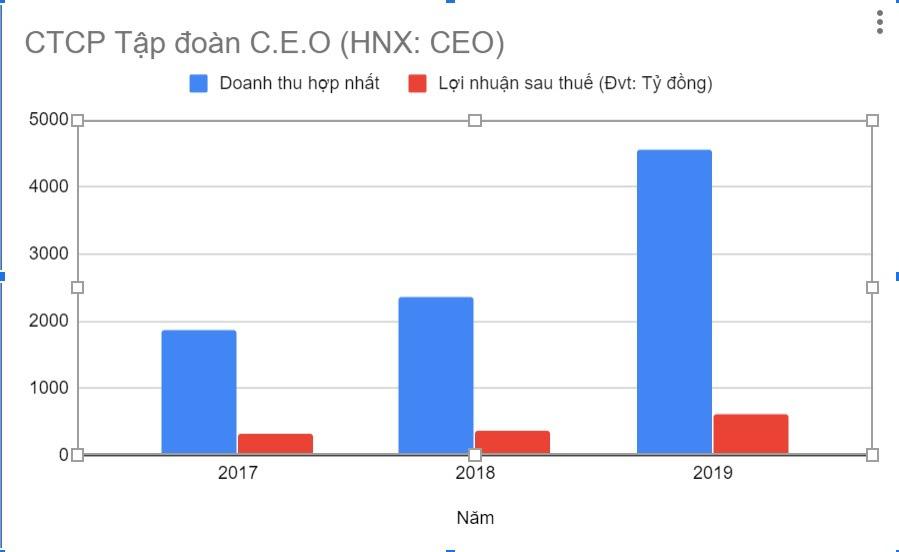 Tập đoàn CEO thích ứng mới để hoàn thành chỉ tiêu 2020 và chiến lược 2021 - Ảnh 2.