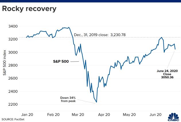 Chứng khoán Mỹ hôm nay: Dow Jones bay 710 điểm khi nhiều bang thực hiện cách ly du khách - Ảnh 1.