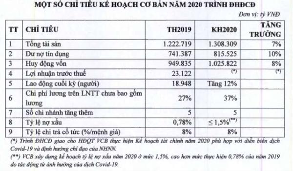 Chủ tịch Nghiêm Xuân Thành: Tài chính Vietcombank rất vững chắc - Ảnh 3.