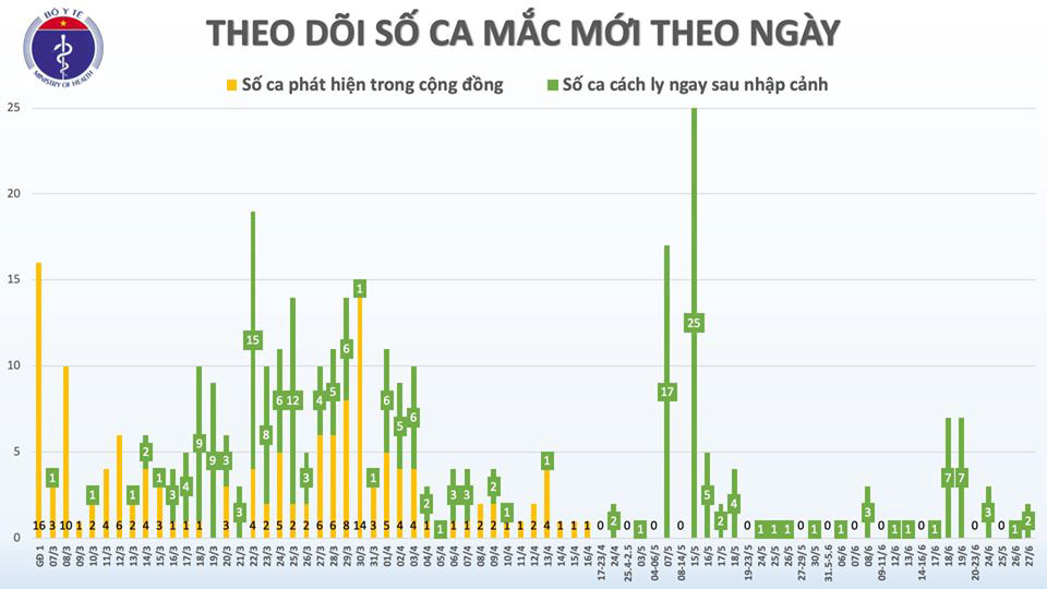 Việt Nam có 2 ca Covid-19 mới, về từ Kuwait - Ảnh 2.