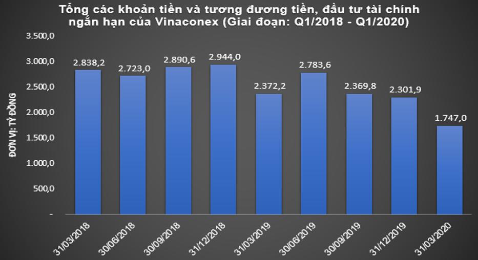 Vinaconex một năm đổi chủ: Dòng tiền âm hơn 1.400 tỷ đồng, gửi hàng trăm tỷ tại DN mới thành lập - Ảnh 3.