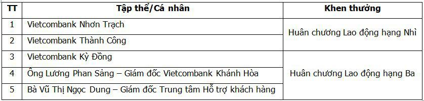 Hội nghị Điển hình tiên tiến Ngân hàng TMCP Ngoại thương Việt Nam lần thứ V - Ảnh 13.