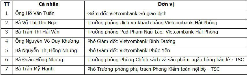 Hội nghị Điển hình tiên tiến Ngân hàng TMCP Ngoại thương Việt Nam lần thứ V - Ảnh 14.