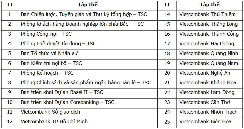 Hội nghị Điển hình tiên tiến Ngân hàng TMCP Ngoại thương Việt Nam lần thứ V - Ảnh 16.