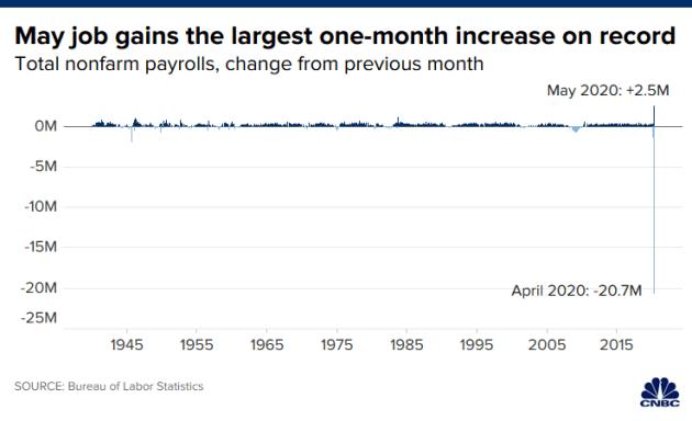 Việc làm tăng kỷ lục trong tháng 5: đại dịch khó cản bước kinh tế Mỹ phục hồi? - Ảnh 1.