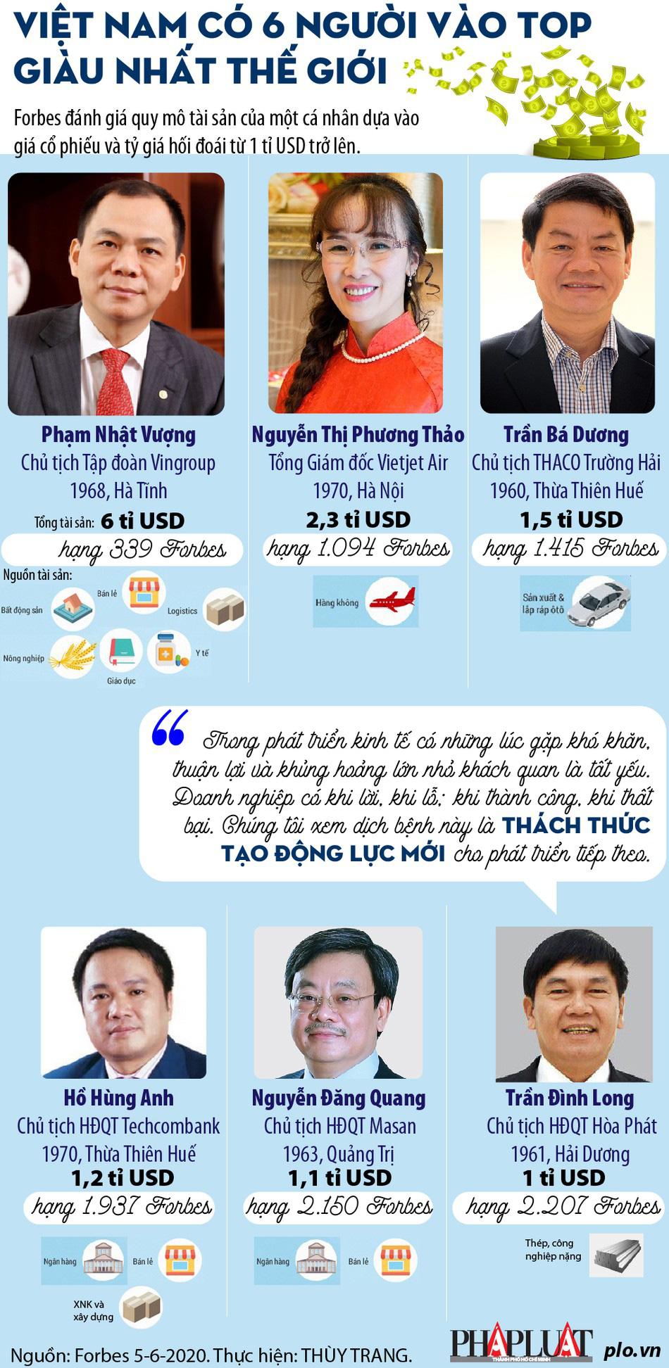 6 tỉ phú USD người Việt vào top giàu nhất thế giới - Ảnh 1.