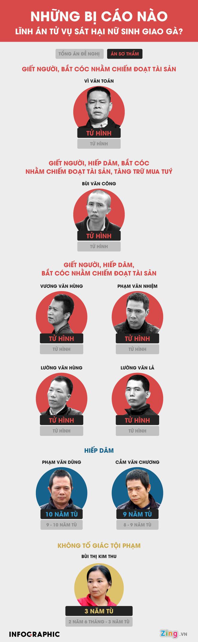 Bố nữ sinh giao gà ở Điện Biên kiến nghị không tử hình 6 bị cáo - Ảnh 3.