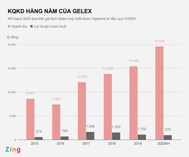 Gelex muốn thâu tóm cổ phần chi phối Viglacera - Ảnh 2.