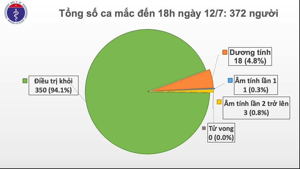Việt Nam có thêm 2 ca Covid-19, về từ Nga - Ảnh 1.