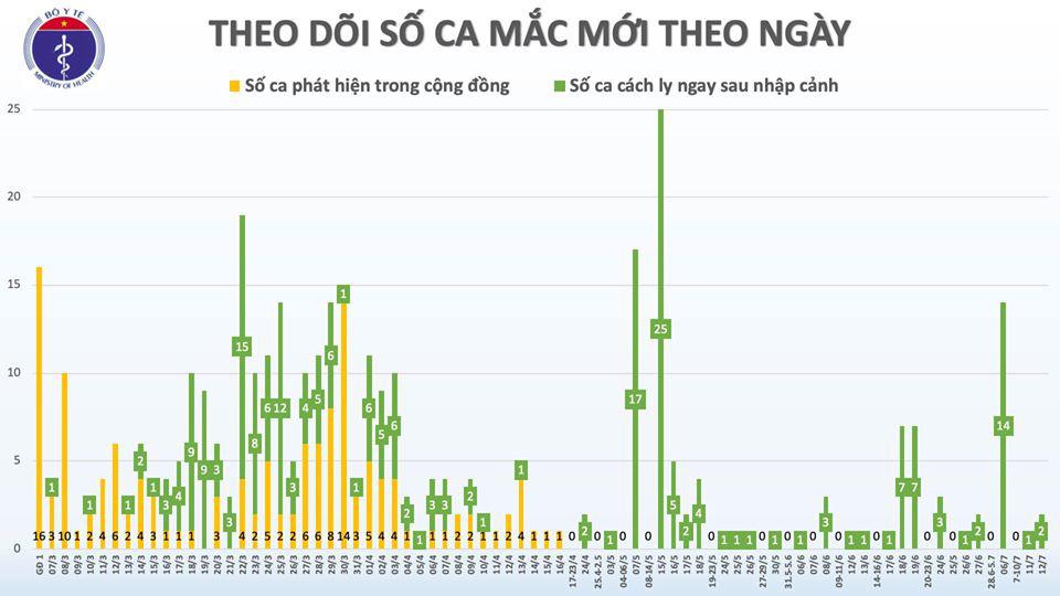Việt Nam có thêm 2 ca Covid-19, về từ Nga - Ảnh 2.