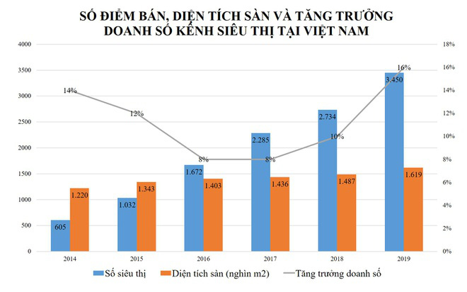 Siêu thị nào chiếm thị phần cao nhất tại Việt Nam? - Ảnh 1.