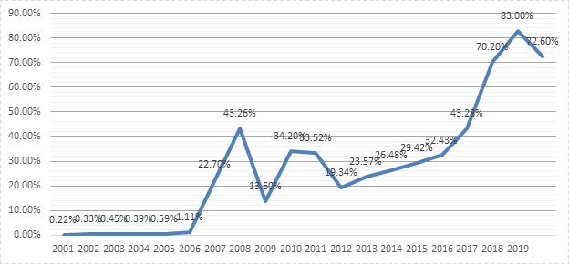 20 năm vận hành Thị trường Chứng khoán Việt Nam, những biểu đồ tăng trưởng - Ảnh 2.