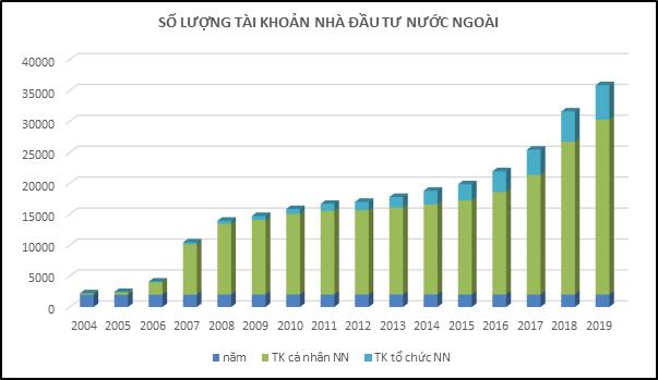 20 năm vận hành Thị trường Chứng khoán Việt Nam, những biểu đồ tăng trưởng - Ảnh 6.