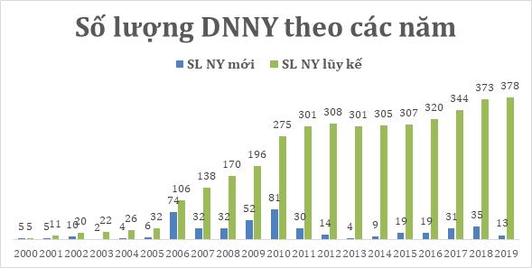 20 năm vận hành Thị trường Chứng khoán Việt Nam, những biểu đồ tăng trưởng - Ảnh 1.