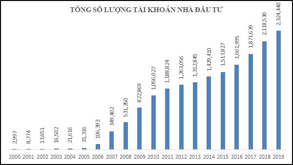 20 năm vận hành Thị trường Chứng khoán Việt Nam, những biểu đồ tăng trưởng - Ảnh 5.