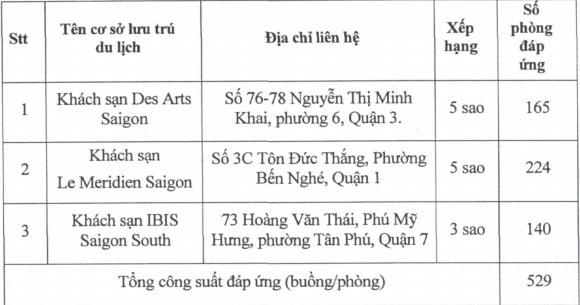 Lao động nước ngoài nhập cảnh vào TP.HCM được cách ly ở khách sạn 3-5 sao - Ảnh 3.