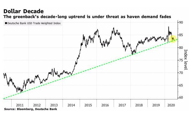 Xu hướng tăng của đồng USD suốt 10 năm qua sẽ kết thúc? - Ảnh 1.