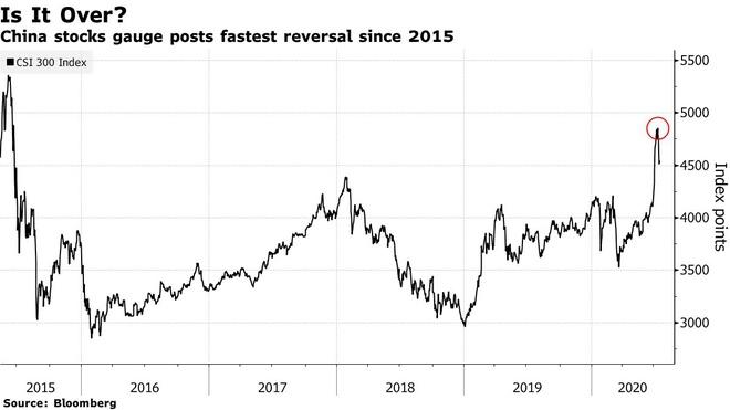 Chứng khoán Trung Quốc bất ngờ lao dốc, nhà đầu tư run rẩy - Ảnh 1.
